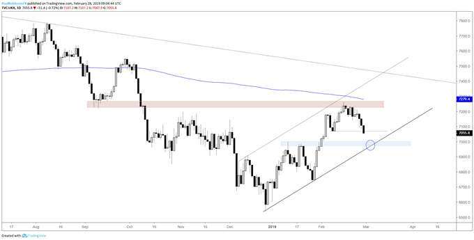FTSE daily chart, declining towards confluent support
