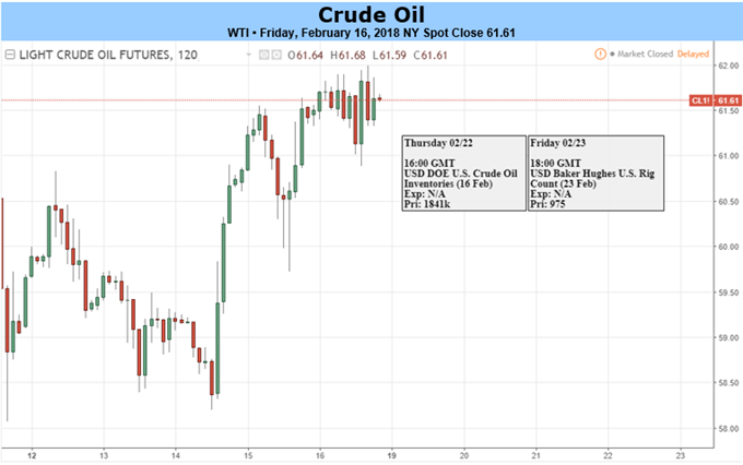 Crude Oil Price Sees Weekly Gain on OPEC Persistence, Weak US Dollar