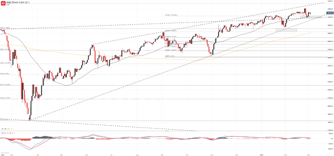 Dow Jones & Nasdaq 100 Forecasts for the Week Ahead