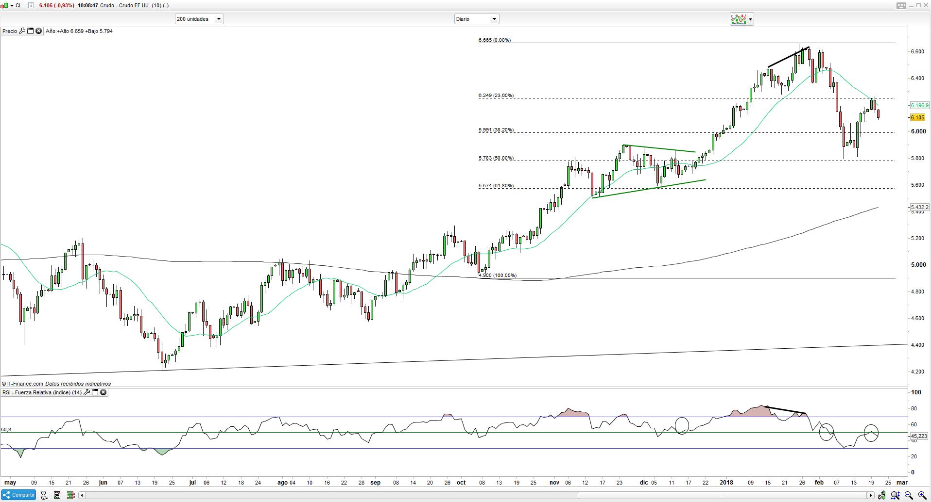 El trading precio del oro y el precio del petróleo pendiente del FOMC