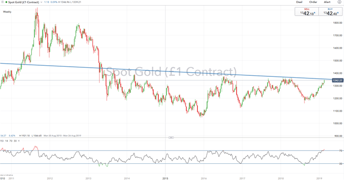 Gold Price Analysis: Crucial Resistance in Focus as Investors Eye FOMC Minutes