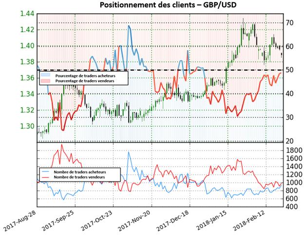 GBP/USD: Le positionnement se dirige désormais vers un territoire nettement acheteur