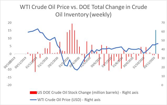 Giá dầu thô ở mức cao nhất trong 9 tháng do kích thích mắt của thương nhân, triển khai vắc xin