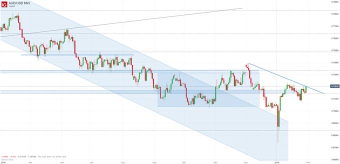 Interessante Seutps bei AUD/USD und EUR/CHF - FX Marktüberblick