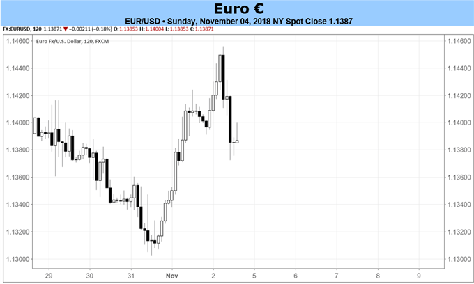 Euro Forecast: Quiet Calendar Means its Italy or Bust in Week Ahead