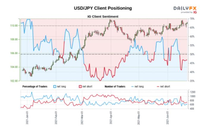 Sentiment Data Send Bearish Signal on USD/JPY as Uptrend Persists