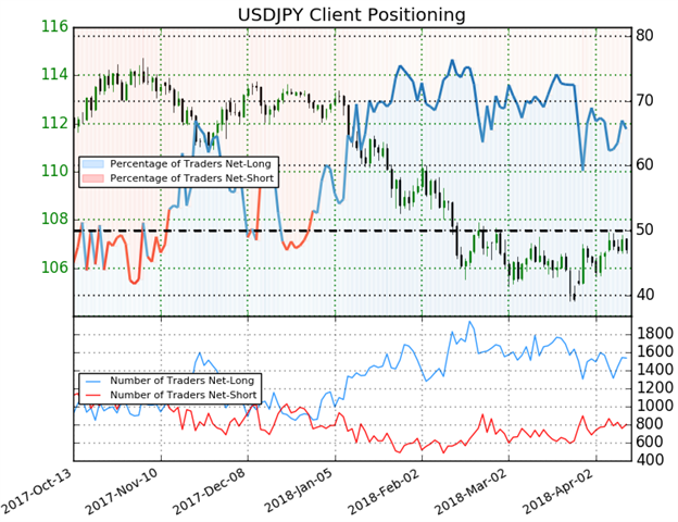 USD/JPY Rate Forecast:  Hawkish FOMC Minutes Fails To Change Trend