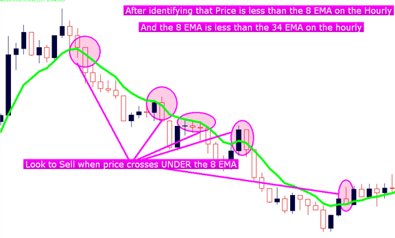 Short-Term Momentum Scalping in the Forex Market