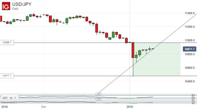 Below last week's levels: US Dollar Vs Japanese Yen, Daily Chart