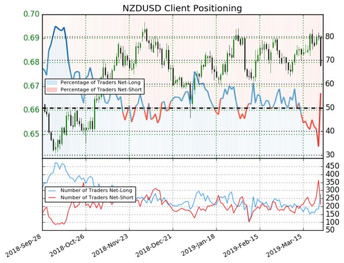 اتجاه أسعار الدولار النيوزلندي مقابل الدولار الأمريكي حسب مؤشر ميول التداول