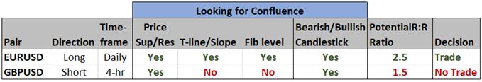 Trader checklist Forex