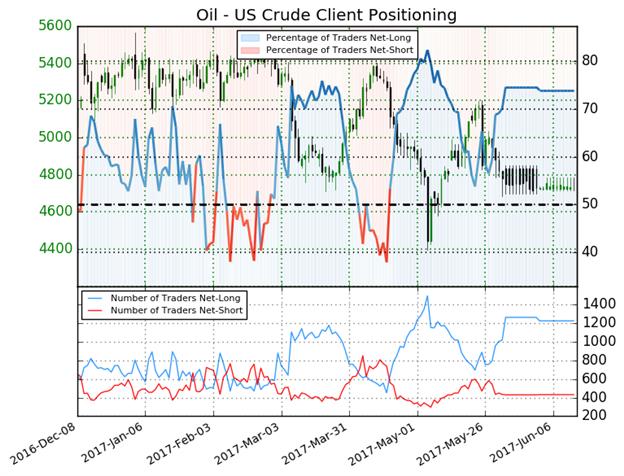 Ölpreis-Prognose: Rückgang in eine wichtige Preiskanalunterstützung