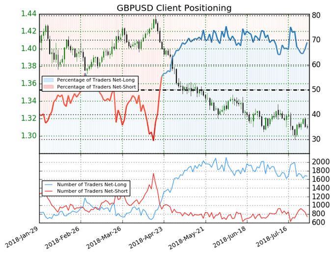 GBP/USD : Les traders particuliers sont haussiers sur la livre sterling