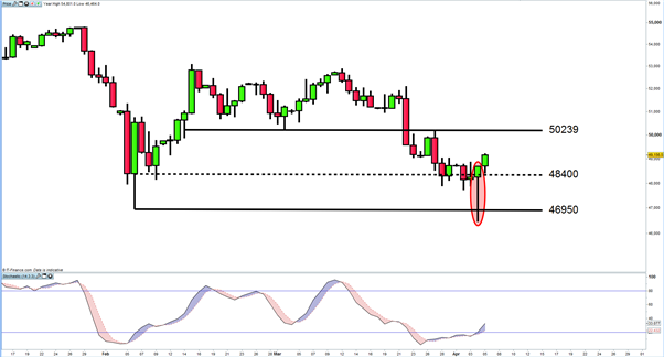 South Africa 40 Cash Index Bear Flag Forming