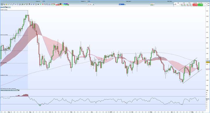 EURGBP - Pending Short as 200-DMA Nears * Update*