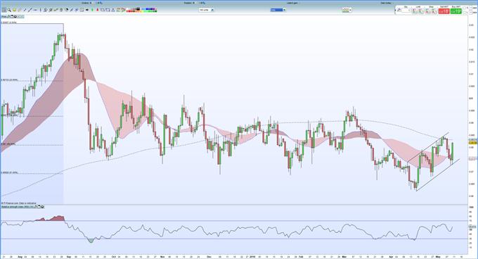 EUR/GBP – Schwebend Short bei Annäherung an 200-DMA *Update*