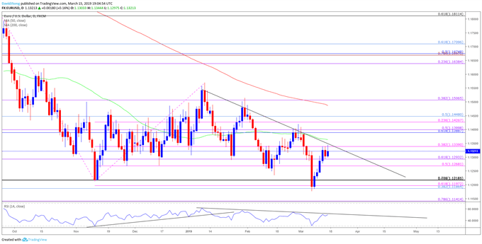 EUR/USD-Chart