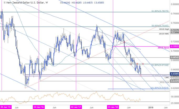 NZD/USD Price Chart - Weekly