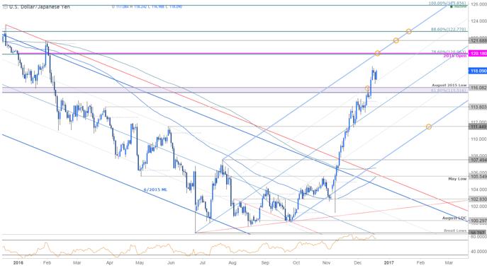 El yen japonés se prepara para seguir creciendo por tres razones clave