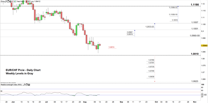 EURCHF price daily chart 14-08-19 Zoomed in