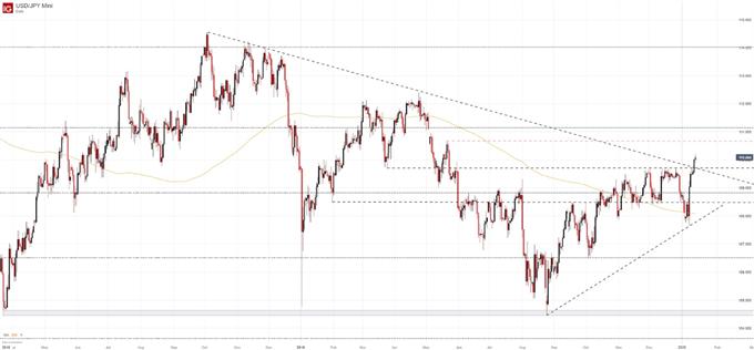 usdjpy price chart rally