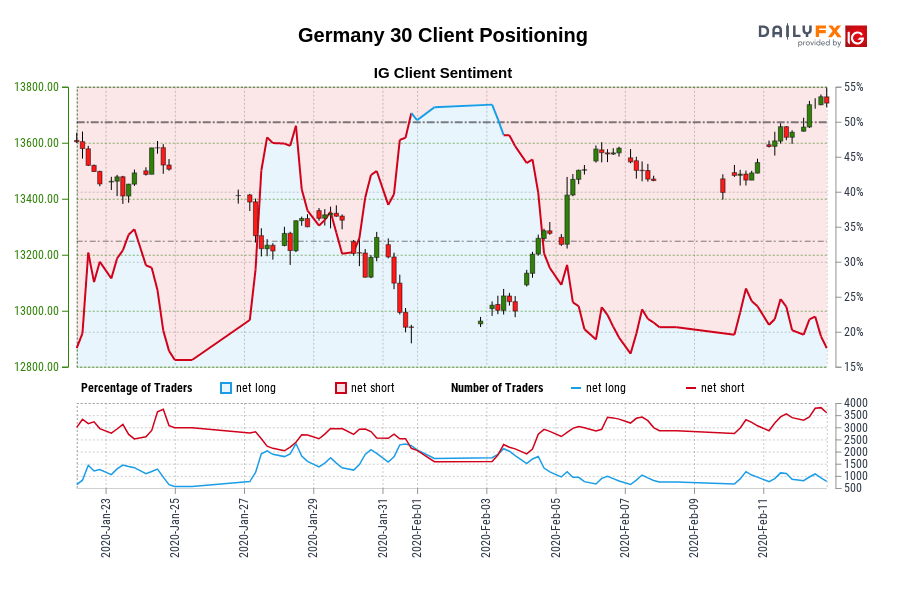 Germany 30 IG Client Sentiment: Our data shows traders are now at their least net-long Germany 30 since Jan 24 when Germany 30 traded near 13,505.70.