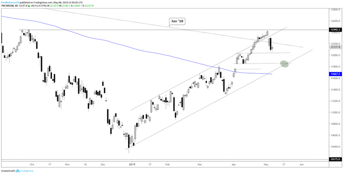 DAX daily chart, looking for lower channel line