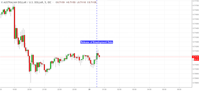 AUD/USD Looks Past Jobs Data, Risk Trends Point to Losses Ahead