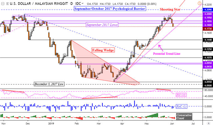 ASEAN FX Chart Analysis: USD/PHP to Reverse at Support? MYR Tops?