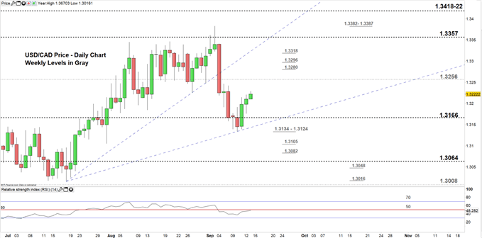 USDCAD price daily chart 13-09-19. Zoomed in