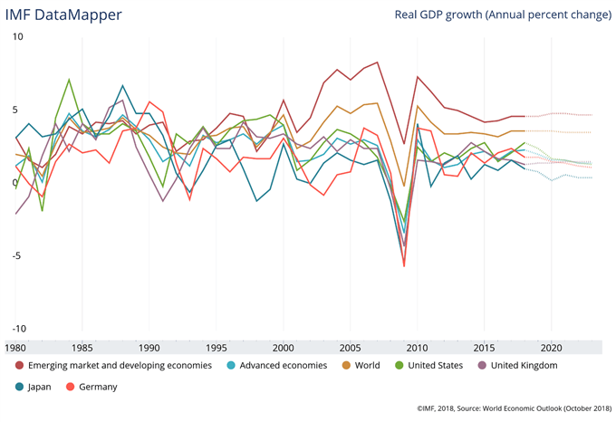 gdp projections helped the stock market, levels for different countries worldwide