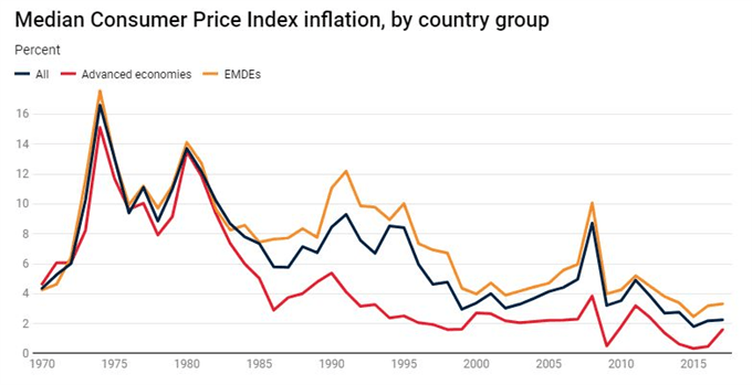 inflation from world bank