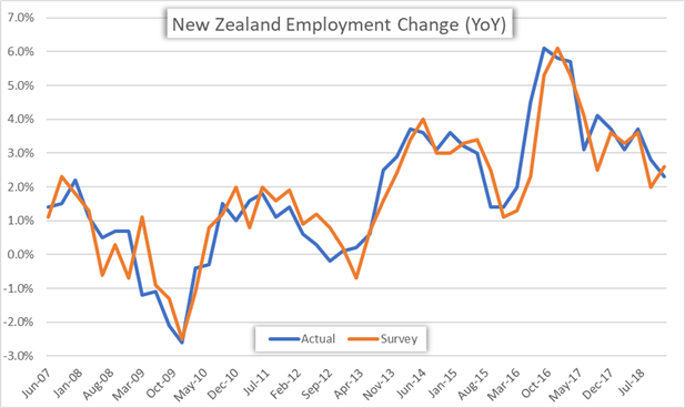 New Zealand Employment Change YoY Price Chart 4Q 2018