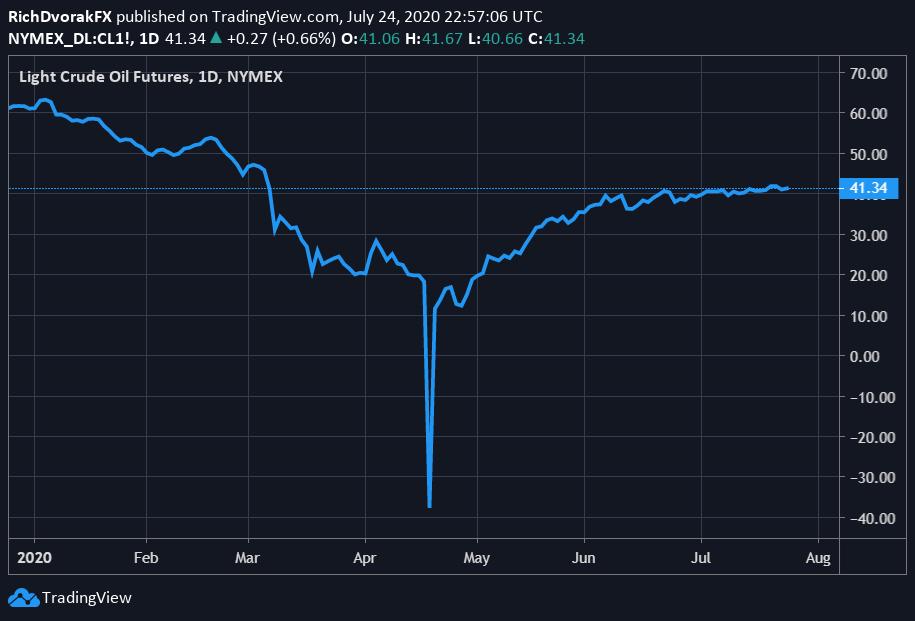 Oil prices rise on US stimulus hopes, weaker US dollar