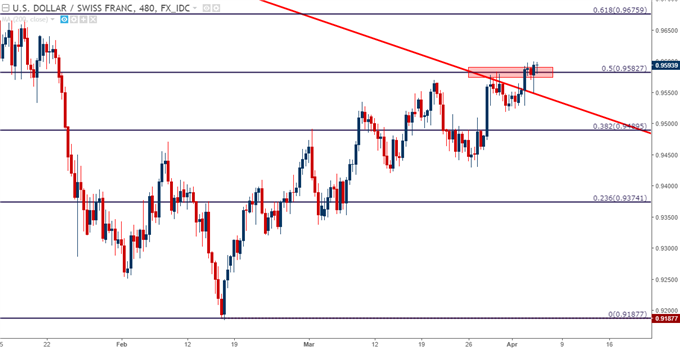 usdchf eight-hour chart