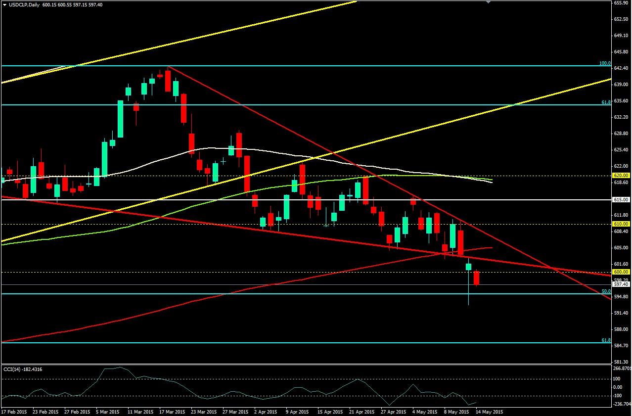 El USD/CLP buscará recuperarse luego del desplome – El USD en control