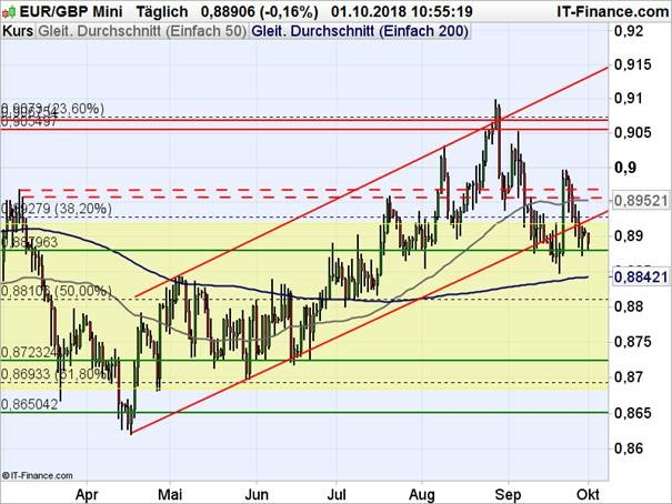EURGBP Chart Analyse auf Tagesbasis