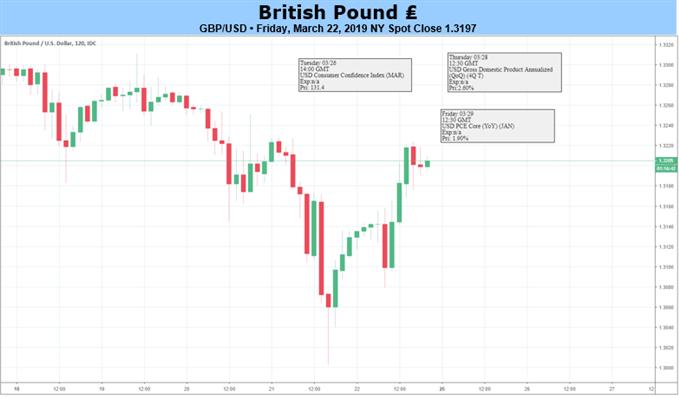 GBP Chart