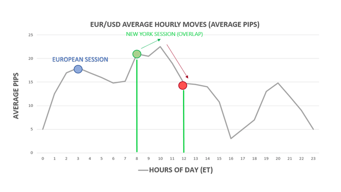Average hourly moves by hour of day in EUR/USD. US Forex market session