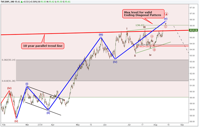 US Dollar Index chart using Elliott Wave to forecast a reversal.