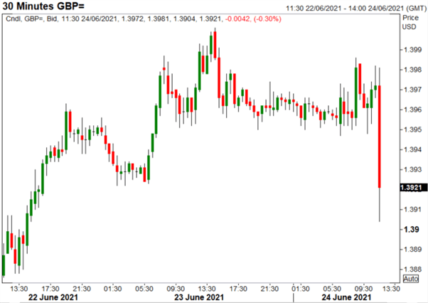 GBP/USD Drops as BoE Disappoints Calls for Hawkish Surprise