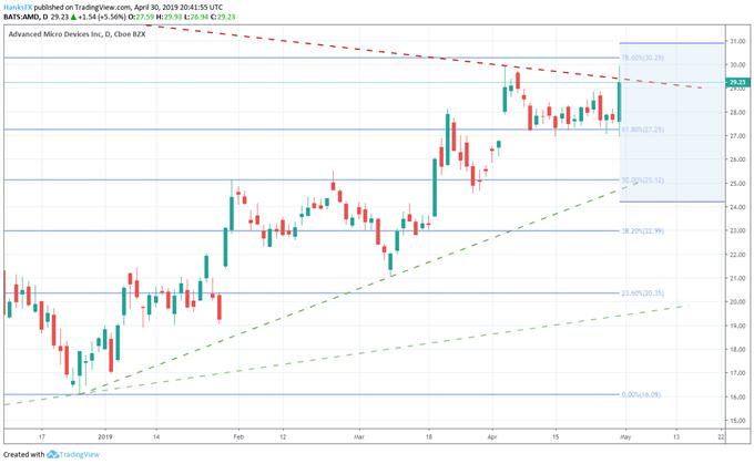 AMD stock price chart earnings