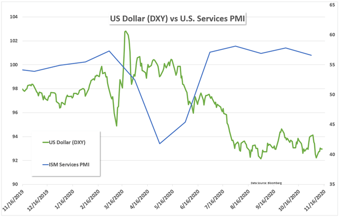 ISM Services PMI vs US Dollar