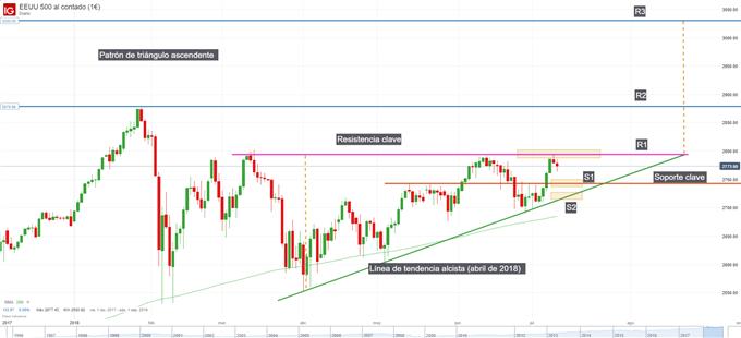 Gráfico técnico del S&P 500. Niveles de soporte y resistencia
