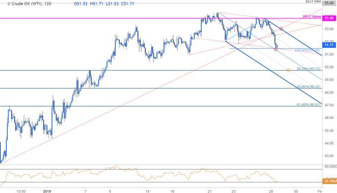 Crude Oil Price Chart - 120min WTI