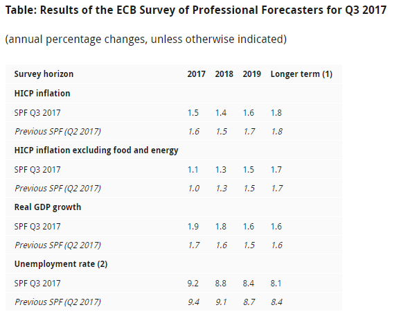 EUR Slips as ECB Forecasters Downgrade Inflation Expectations