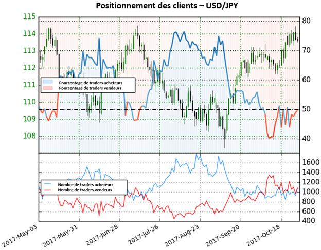 USD/JPY: Le sentiment suggère un rebond du yen à venir