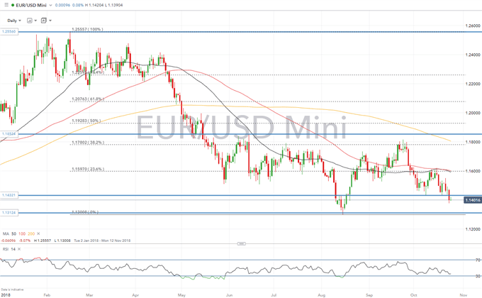 EUR Direction Dependent on ECB's Guidance on Growth Outlook