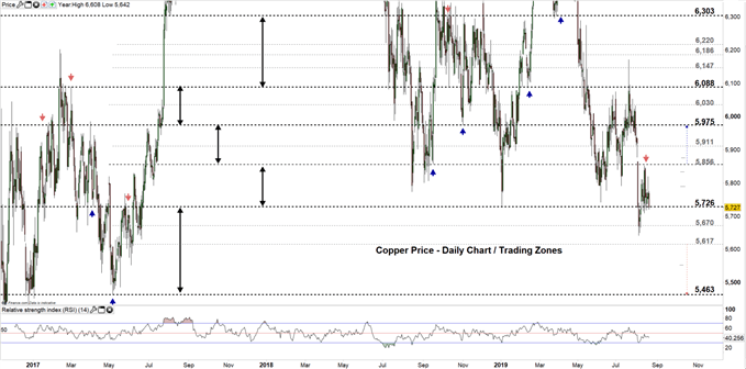 Copper price daily Chart 20-08-19 Zoomed out