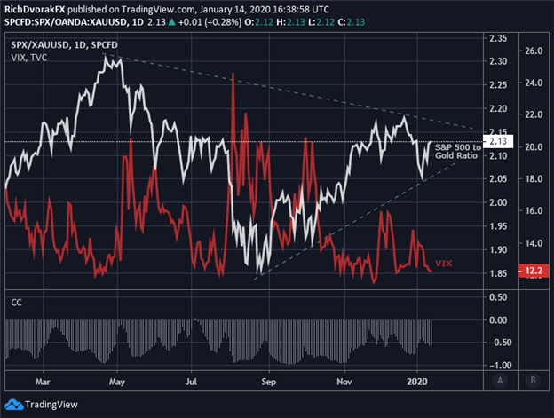 Spot Gold Price Chart Ratio to the S&P 500 Index Overlaid with VIX